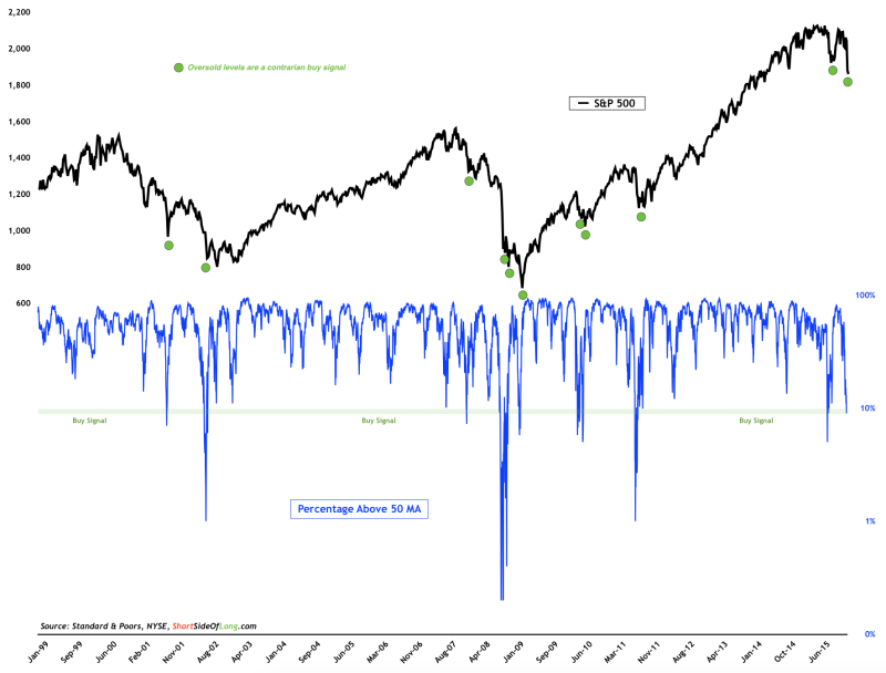 SPX with Contrarian Buy Signals 1999-2016