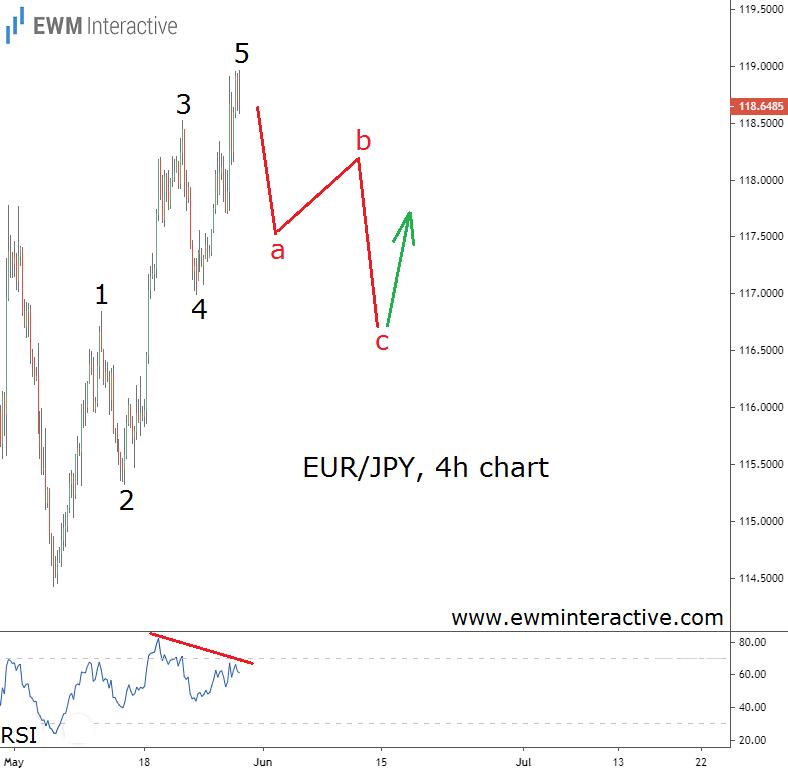 EUR/JPY 240 Hour Chart