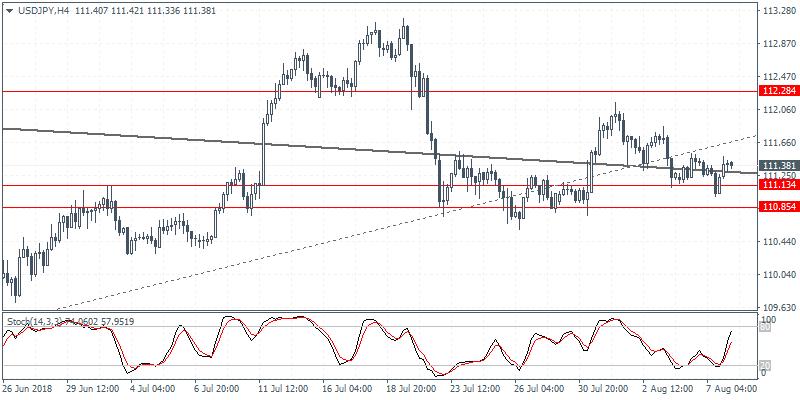 USD/JPY 4 Hour Chart