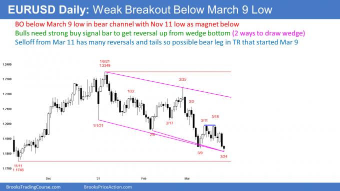 EUR/USD forex weak breakout at bottom of wedge bottom