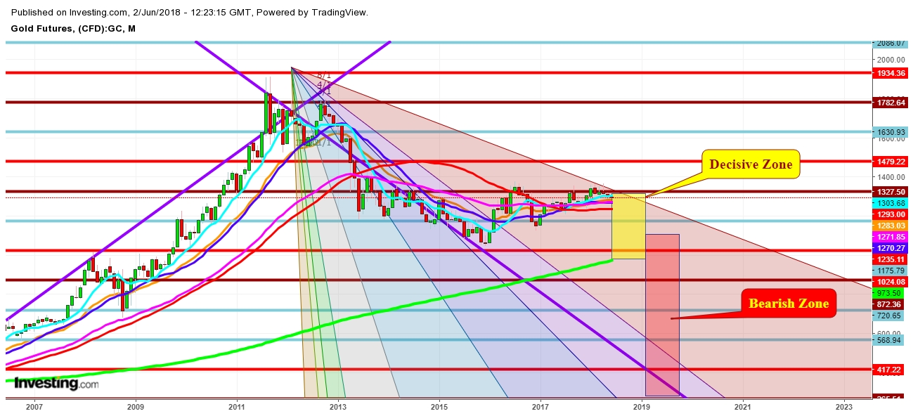 Gold Futures Monthly Chart - Expected Trading Zones