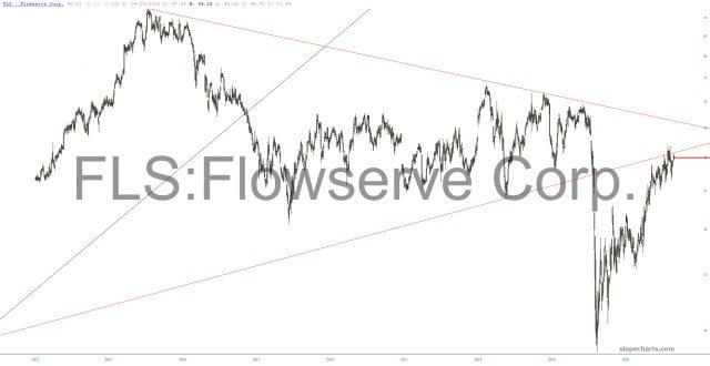 Flowserve Corporation Chart.