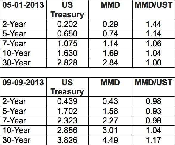 Treasuries vs. Munis_1