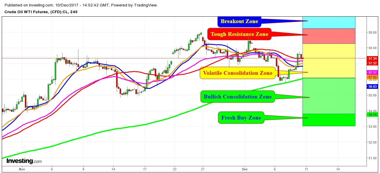 WTI Crude Oil Futures Price 4 Hr. Chart - Expected Propositional Trading Zones For The Week Of December 10th, 2017