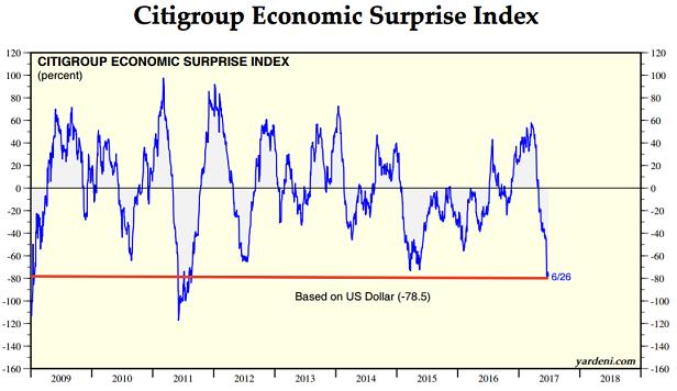 Citigroup Economic Surprise Index