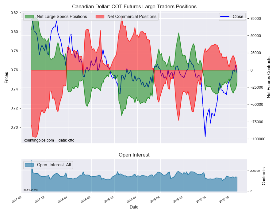 CAD COT Futures Large Trader Positions