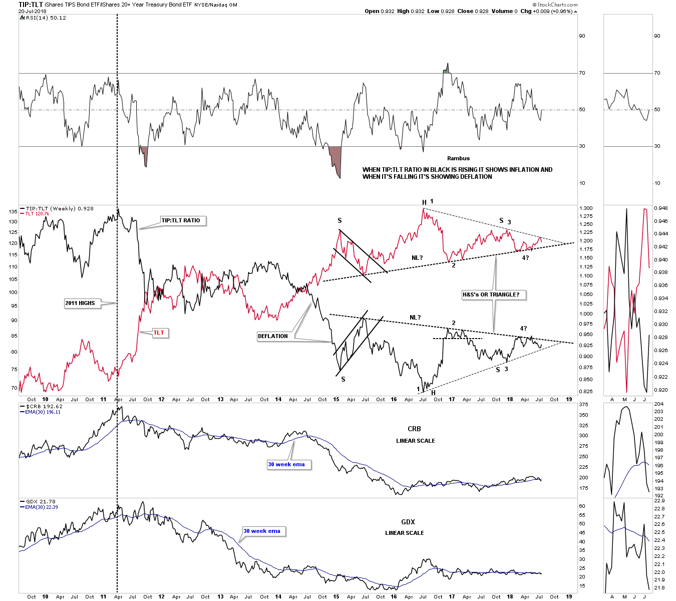 TIP:TLT Chart