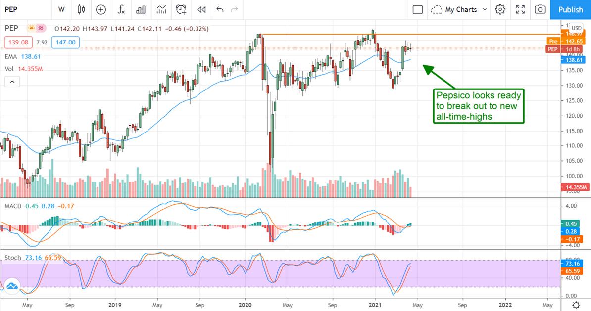 Pepsico Stock Chart