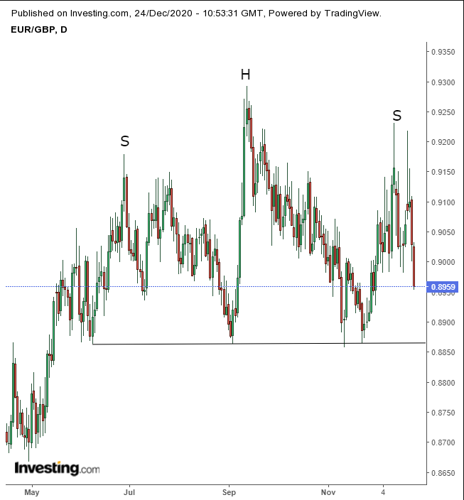 EUR/GBP Daily, Large H&S
