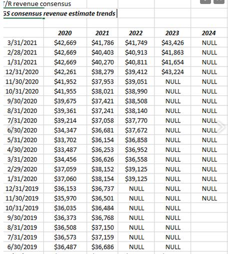 GS's Trend In Consensus Revenue Estimates