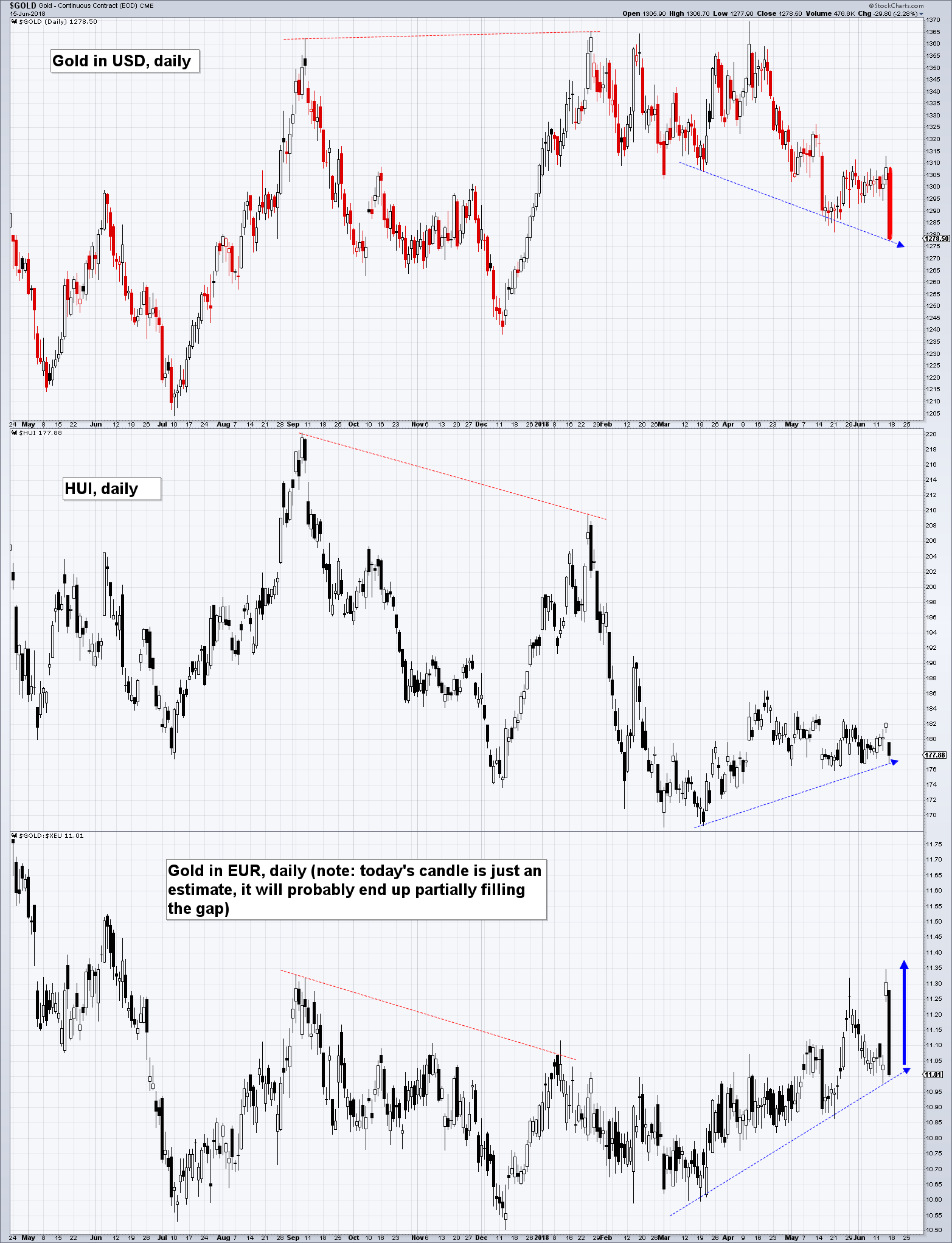 Gold In USD Daily; HUI Daily; Gold in EUR Daily