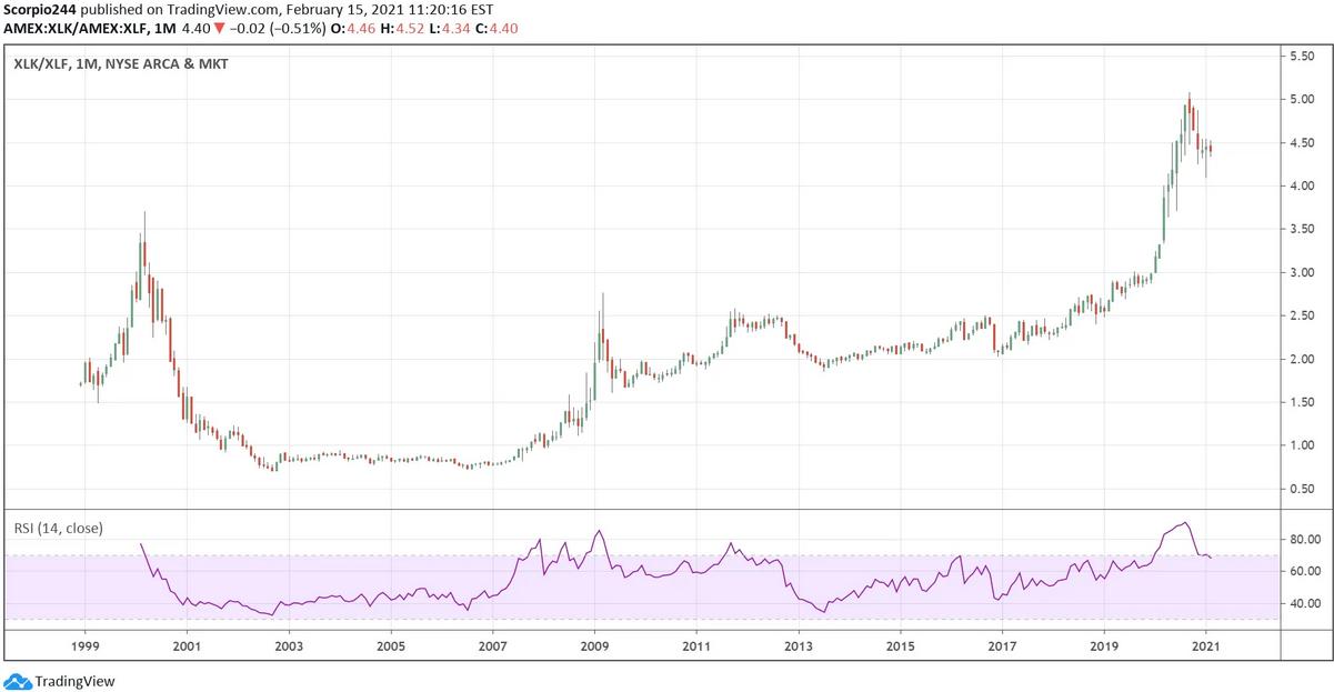 XLK/XLF Monthly Chart
