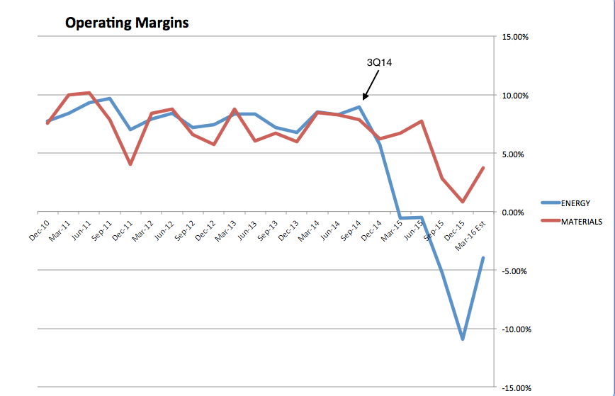 Operating Margins 2010-2016, Energy vs Materials