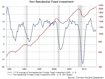 Non Residential Fixed Investment