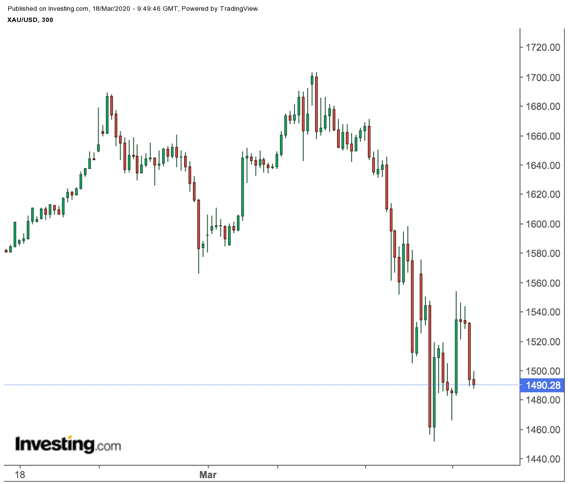 XAU/USD 300-Minute Price Chart