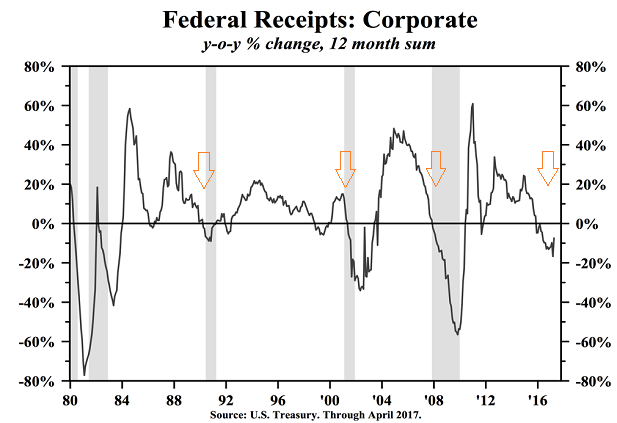 Shrinking U.S. Corporate Tax Receipts