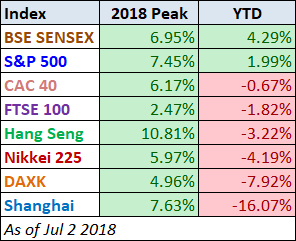 Global Stocks YTD