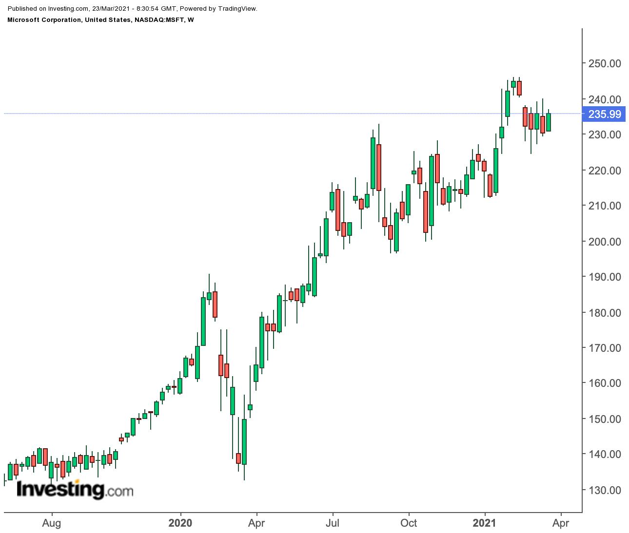 微软周线图来自英为财情Investing.com