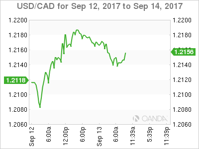 USD/CAD Sep 12-14 Chart