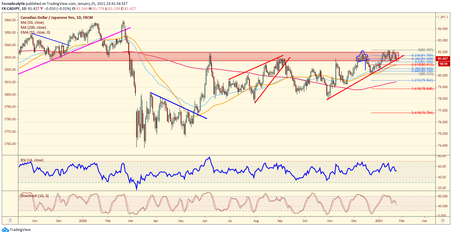 CAD/JPY Daily Chart.