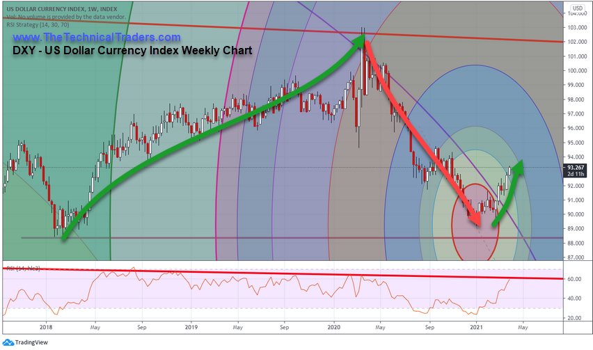DXY Weekly Chart.