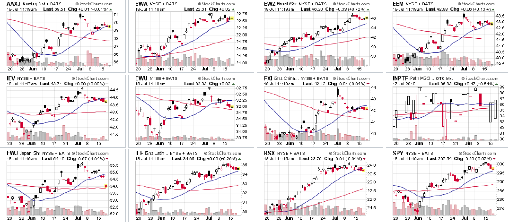 The Two-Month Charts Of International ETFs