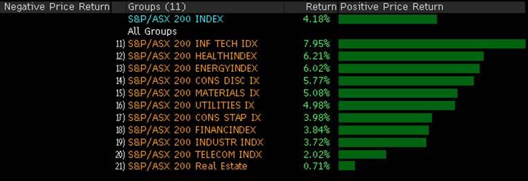 S&P-ASX 200 Index