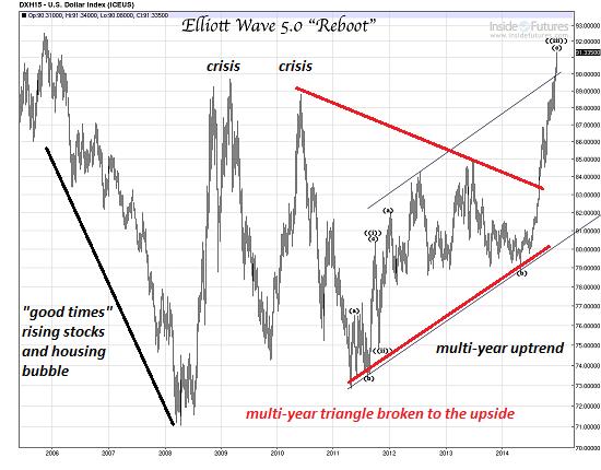 USD Elliott Wave Chart