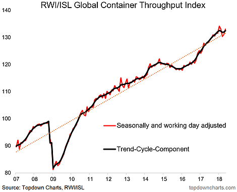 Image result for Global Container Index Signals World Economy Still On Growth Track