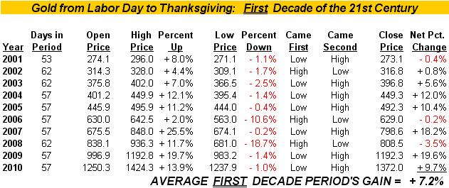 Gold Price Labor Day To Thanksgiving