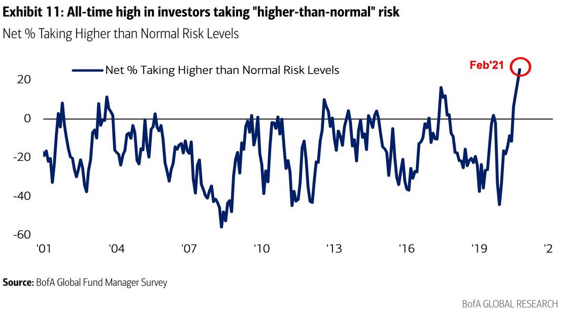 النسبة المئوية أعلى من نسبة المخاطرة العادية