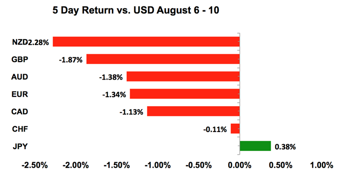 USD Returns