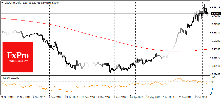 USD/CNH, Daily