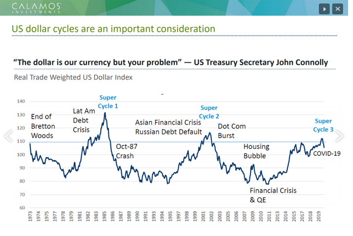 US Dollar Cycle Chart