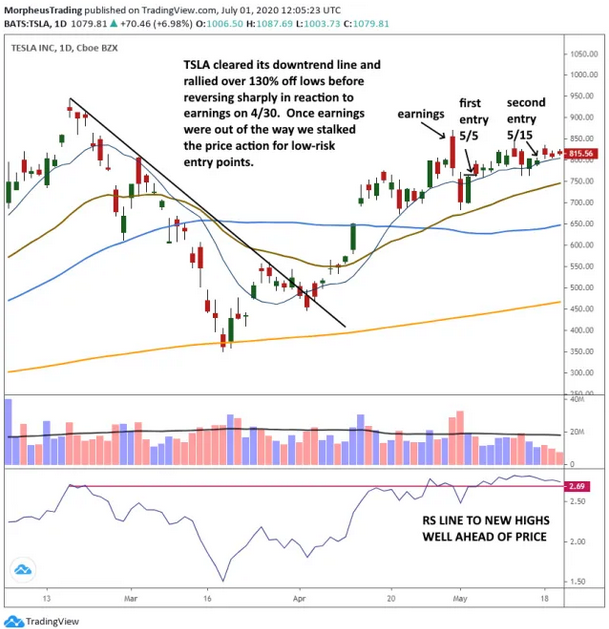 Tesla Inc Daily Chart