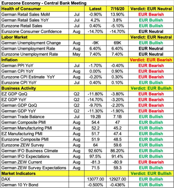 Eurozone Economic Indicators.