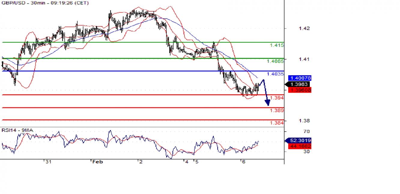 GBP/USD 30min Chart