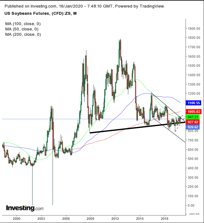 U.S. Soybeans Futures Monthly Chart