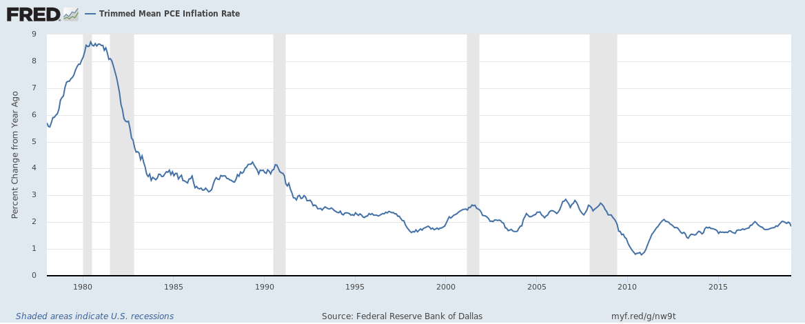 Trimmed Mean PCE Inflation Rate