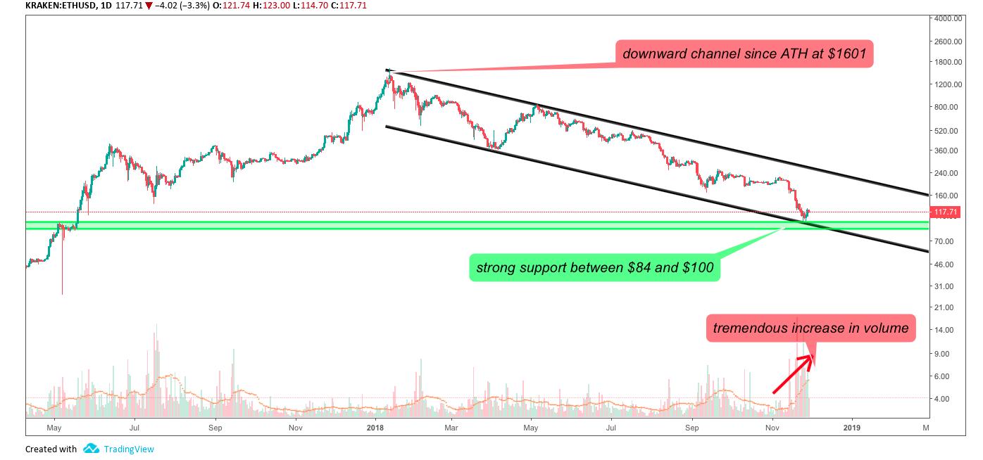 Daily ETH/USD