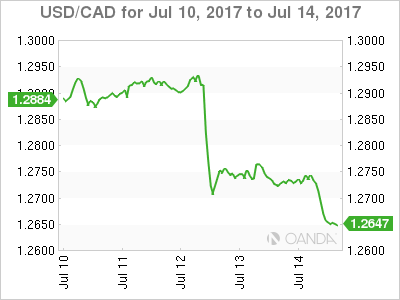 USD/CAD Chart For Jul 10 - 14, 2017