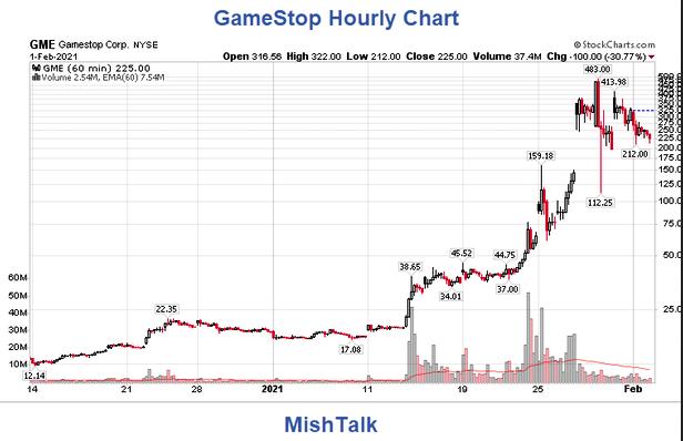 GameStop Hourly Chart