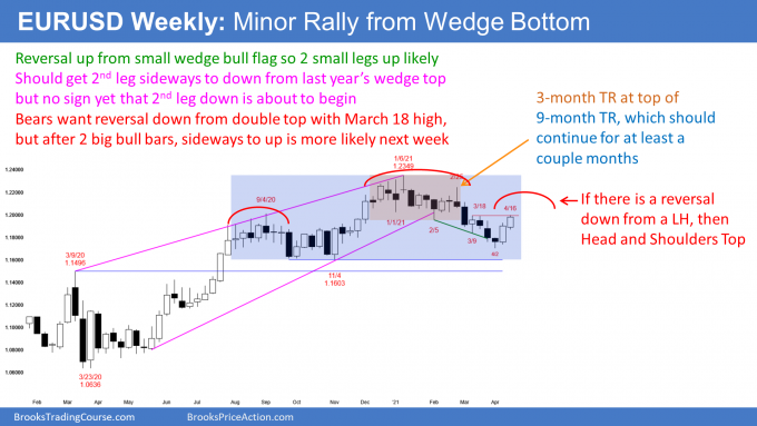EUR/USD forex weekly candlestick chart