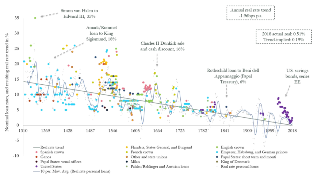 Expecting Higher Interest Rates 700 Years Of History Beg To