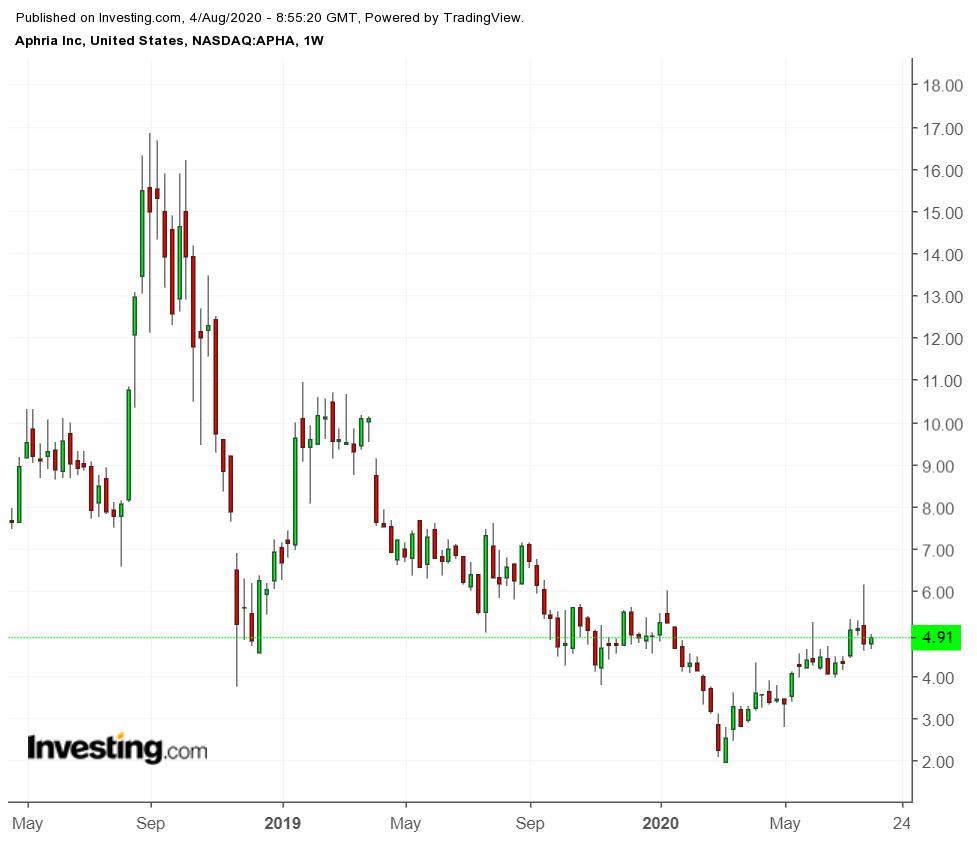 Aphria On NASDAQ Weekly Chart