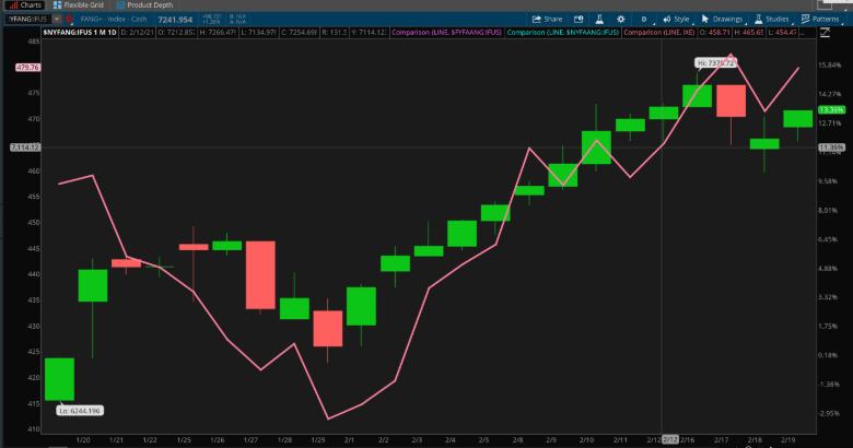 FANG Stocks Candlestick Chart.