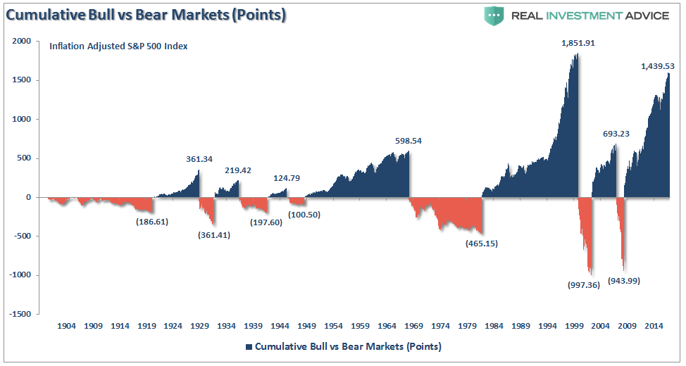 Cumulative Bull Vs Bear Markets 1904-2017