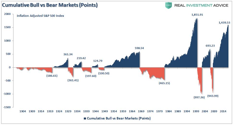 Cumulative Bull Vs Bear Markets 1904-2017