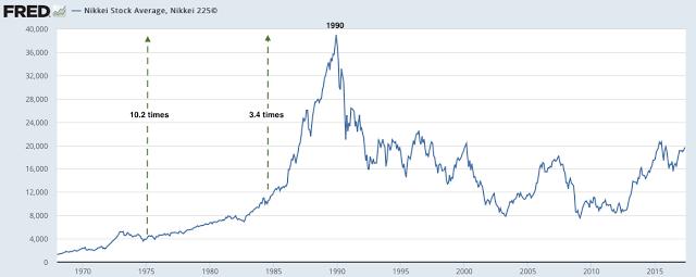Nikkei average 1965-2017