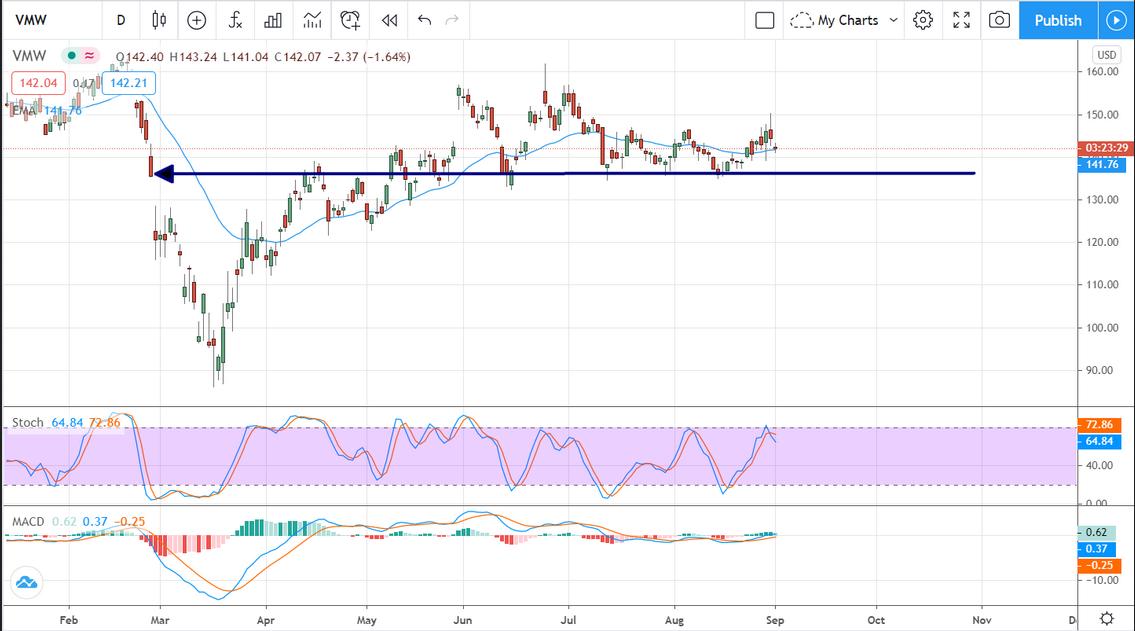 VMW Stock Chart